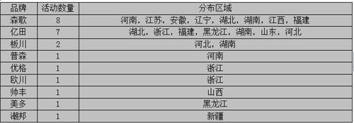 【周汇总】9月战歌初奏响,亿田与森歌谁能笑傲江湖?
