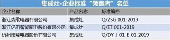 """2019 企业标准""""领跑者""""年度大会,亿田荣获""""企业标准领跑者""""称号!"""