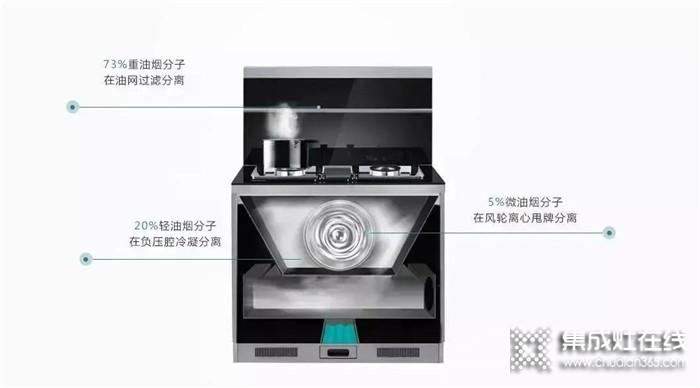 森歌A8ZK蒸烤一体集成灶,轻松满足你99%的烹饪需求!