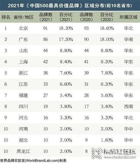 2021年度《中国500最具价值品牌》发布,帅康+万和+华帝+火星人=1000亿元+..._3
