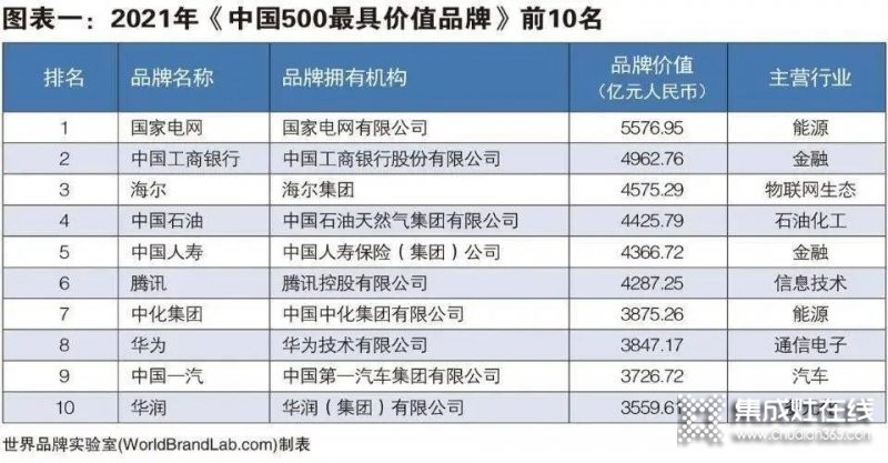 2021年度《中国500最具价值品牌》发布,帅康+万和+华帝+火星人=1000亿元+..._4