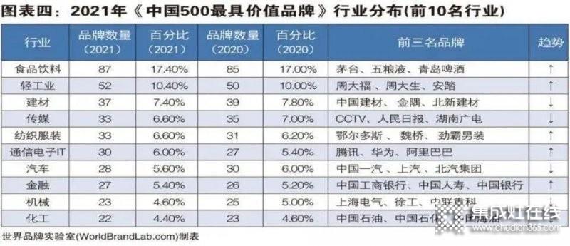 2021年度《中国500最具价值品牌》发布,帅康+万和+华帝+火星人=1000亿元+..._5