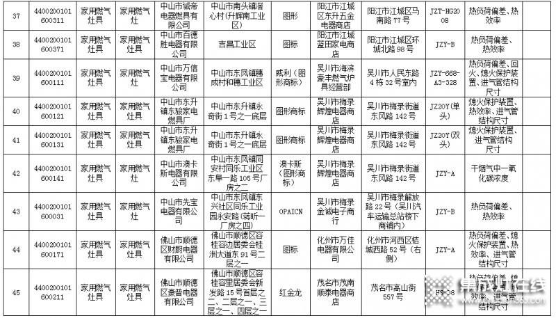 广东省63款燃气灶不合格,涉及50家生产企业_6