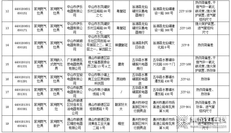 广东省63款燃气灶不合格,涉及50家生产企业_3