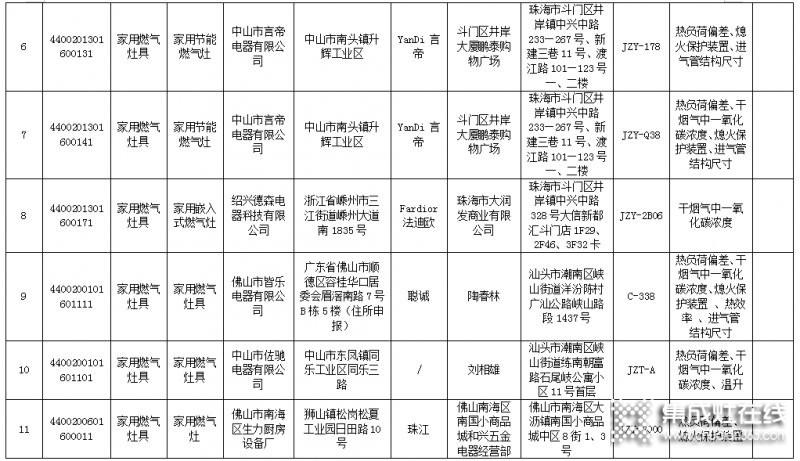 广东省63款燃气灶不合格,涉及50家生产企业_2
