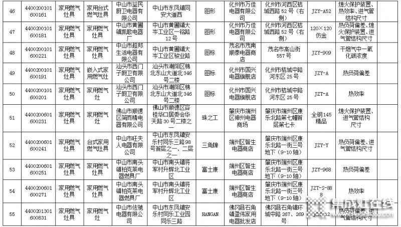 广东省63款燃气灶不合格,涉及50家生产企业_7