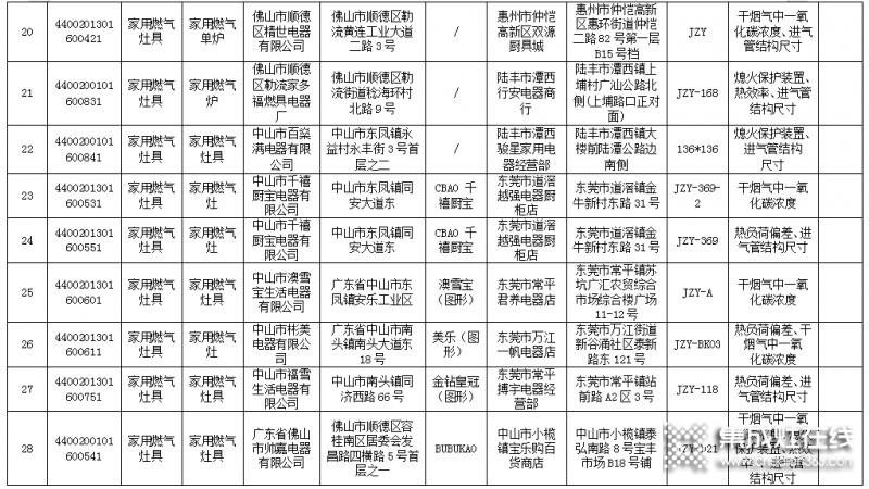 广东省63款燃气灶不合格,涉及50家生产企业_4
