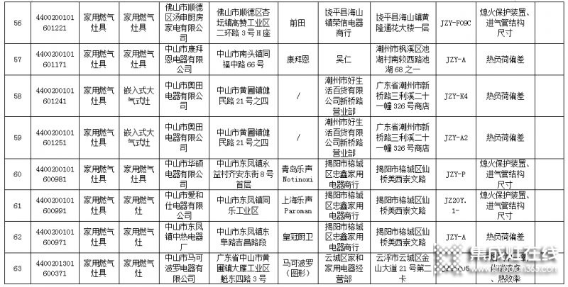 广东省63款燃气灶不合格,涉及50家生产企业_8
