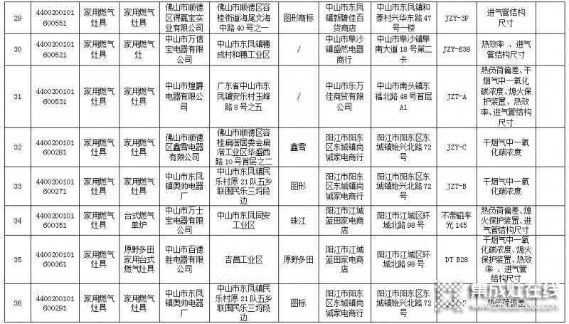 广东省63款燃气灶不合格,涉及50家生产企业_5